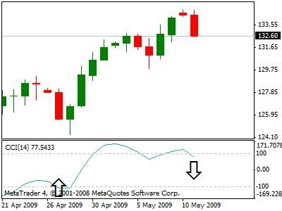 Forex indicatore di inversione