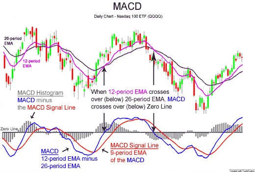 MACD su grafico forex