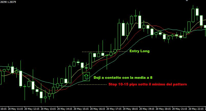Scalping Intraday tecnica Aligator