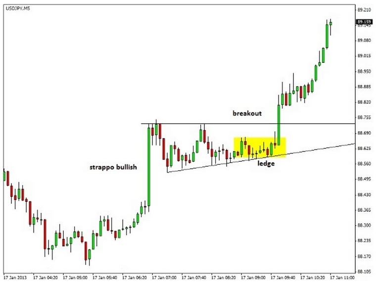 Scalping intraday in fase laterale