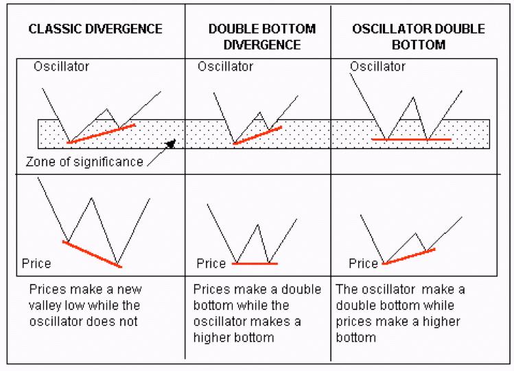 divergenze con RSI