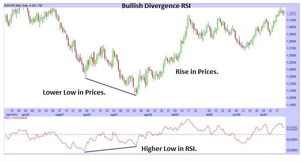divergenze ed RSI