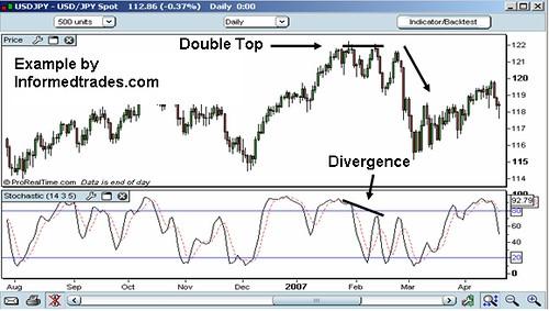 indicatore stocastico e divergenze