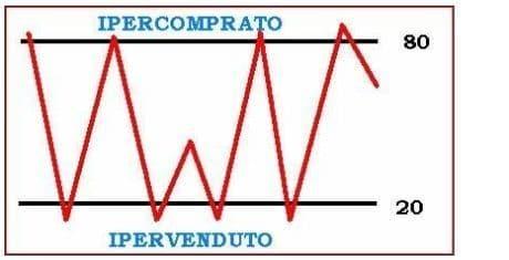 iper comprato ed ipervenduto indicatore stocastico.png
