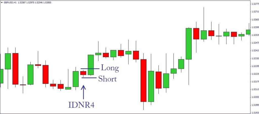 IDNR4 applicazione