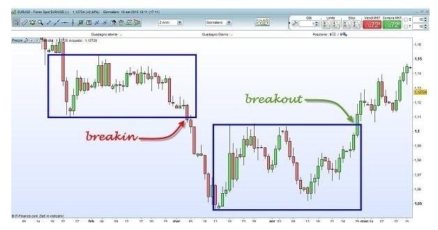 Breakout tecniche e segnali di trading
