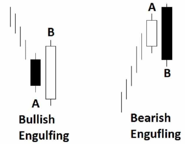 Engulfing Pattern come anticipare una forte inversione