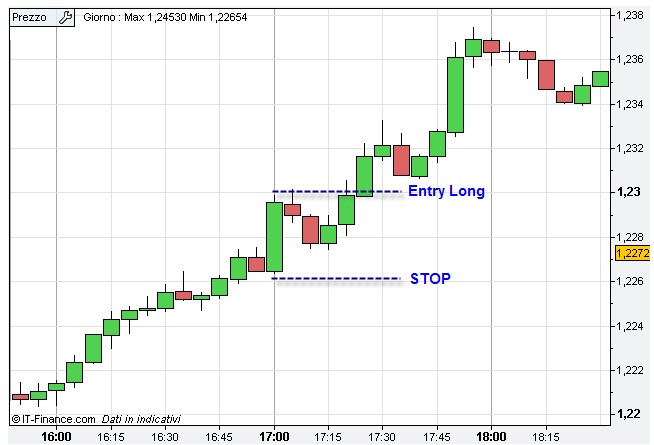 Inside Outside Candle Breakout grafico