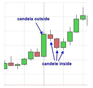 Inside Outside Candle Breakout introduzione