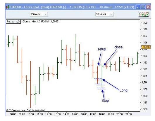Analisi tecnica forex intraday