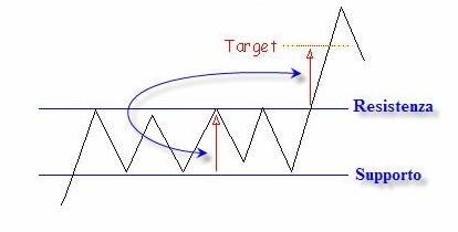 Trading range applicazione