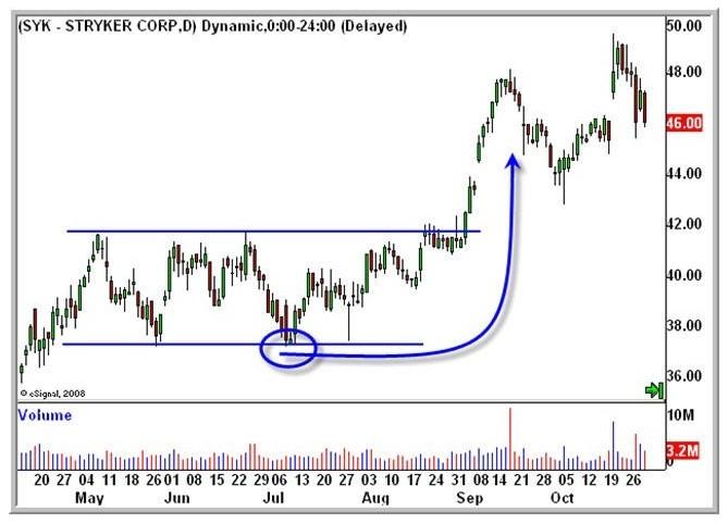 Trading range esempio