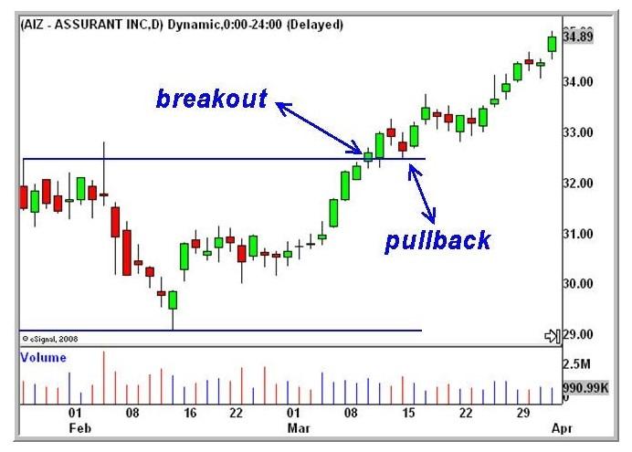 Trading range grafico
