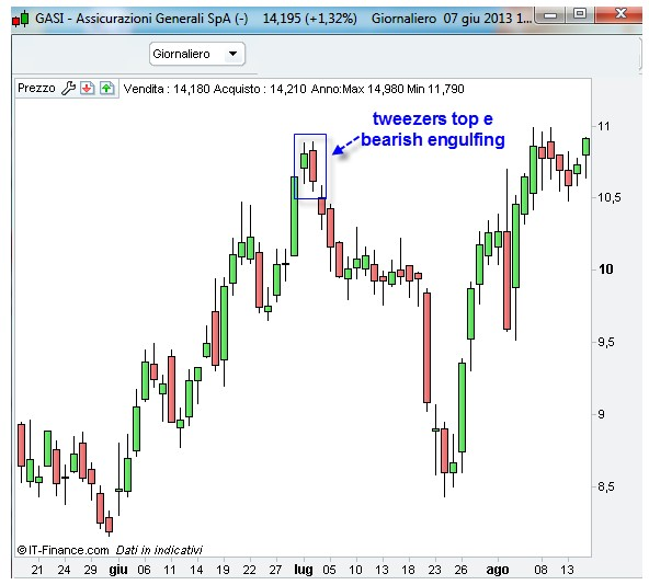 Tweezers Top e Bottom grafico